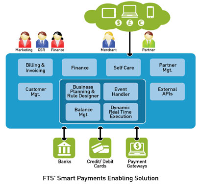 FTS' Smart Payments Enabling Services