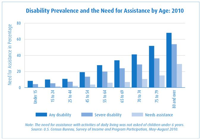 Understanding Disability – Planning for Financial Well-Being 16