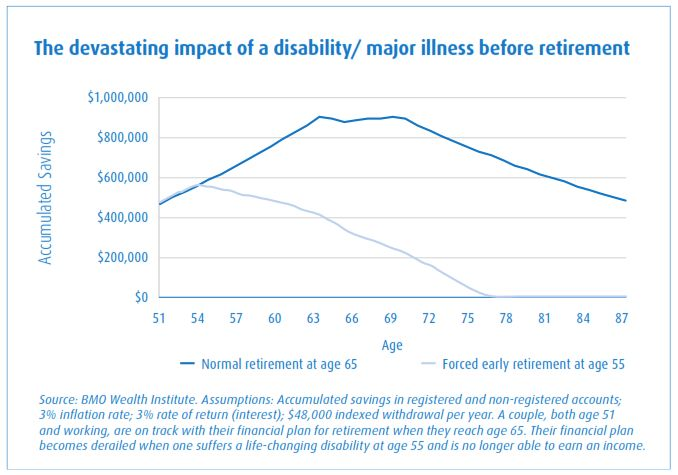 Understanding Disability – Planning for Financial Well-Being 18