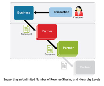 Supporting an unlimited number of revenue sharing and hierarchy levels 3...