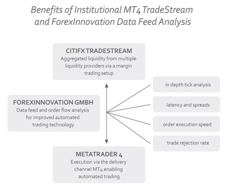 FOREXINNOVATION AND CITIFX TRADESTREAM TO PARTNER ON INSTITUTIONAL MT4 ALGO-TRADING SOLUTIONS 2