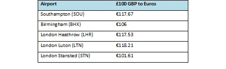 LONDON STANSTED AND BIRMINGHAM AIRPORT FOUND TO BE THE WORST FOR CURRENCY EXCHANGE RATES 1