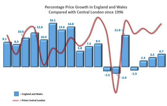 HOUSE PRICES NOW AT MOST AFFORDABLE LEVEL IN 35 YEARS AS CARNEY SUGGESTS BANK MARGIN INCREASE 15