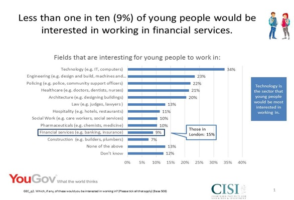TEACHERS AND PARENTS' LOW LEVEL PREJUDICE OF FINANCIAL SERVICES AS A CAREER, POSSIBLY CAUSED BY POOR NUMERACY SKILLS AND A FEAR OF NUMBERS, IS CONTRIBUTING TO YOUNG PEOPLE'S LACK OF UNDERSTANDING OF SECTOR: cisi/yougov survey 1