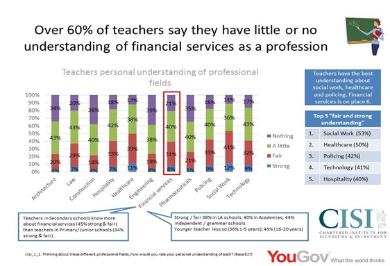 TEACHERS AND PARENTS' LOW LEVEL PREJUDICE OF FINANCIAL SERVICES AS A CAREER, POSSIBLY CAUSED BY POOR NUMERACY SKILLS AND A FEAR OF NUMBERS, IS CONTRIBUTING TO YOUNG PEOPLE'S LACK OF UNDERSTANDING OF SECTOR: cisi/yougov survey 3