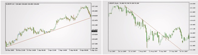 FOREX CHARTING THE EASY WAY 4