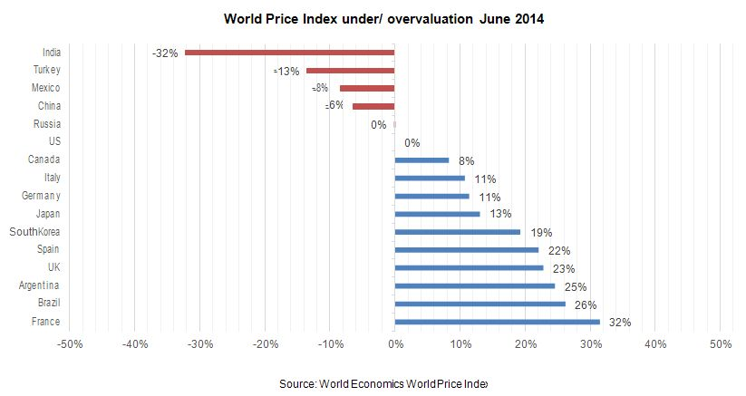 World Price Index under/ overvaluation June 2014