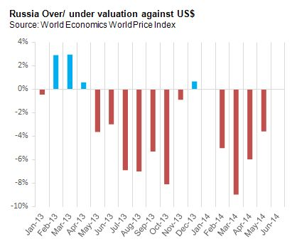 Russia Over/ Undervaluation against US$