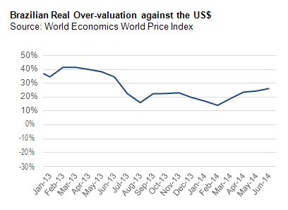 Brazilian Real Over-valuation against the US$