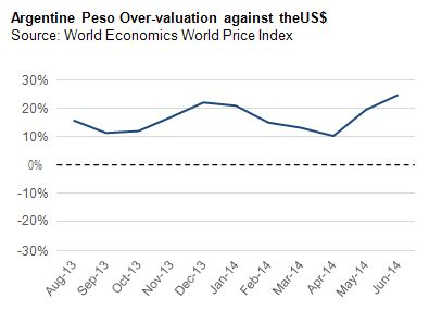Argentine Peso Over-valuation against theUS$