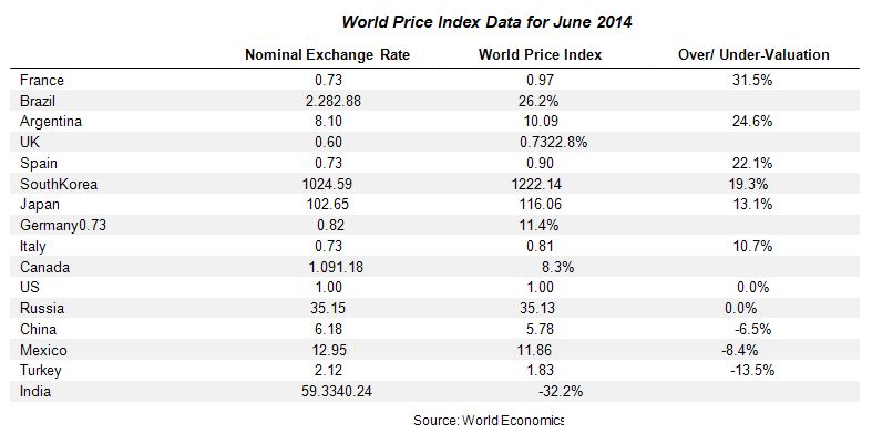 World Price Index Data for June 2014