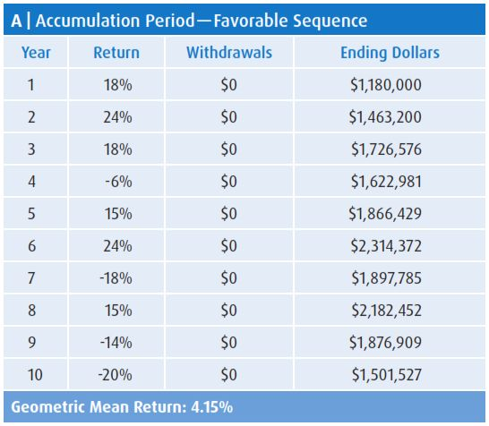 Accumulation Period — Favorable Sequence