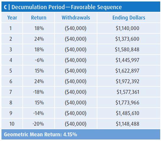 Decumulation Period — Favorable Sequence