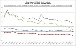 FICO DATA: NUMBER OF OVERLIMIT UK STUDENT CREDIT CARDS HAS FALLEN BY 55 PERCENT SINCE 2012 1