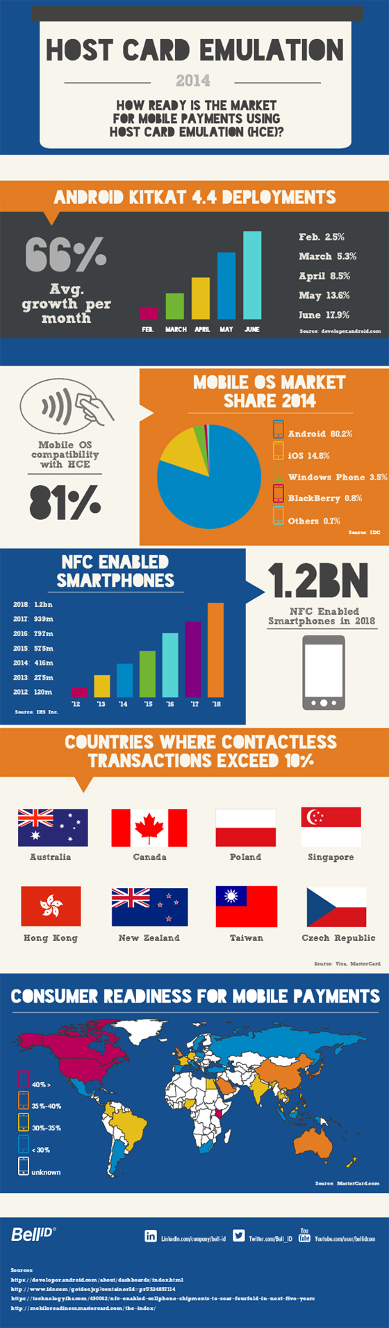 MARKET READINESS FOR HOST CARD EMULATION (HCE) MOBILE PAYMENTS? 1