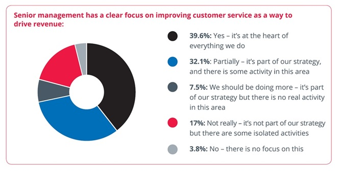 RESEARCH SHOWS LINK BETWEEN CUSTOMER SERVICE AND REVENUE STILL OVERLOOKED BY UK ORGANISATIONS 1