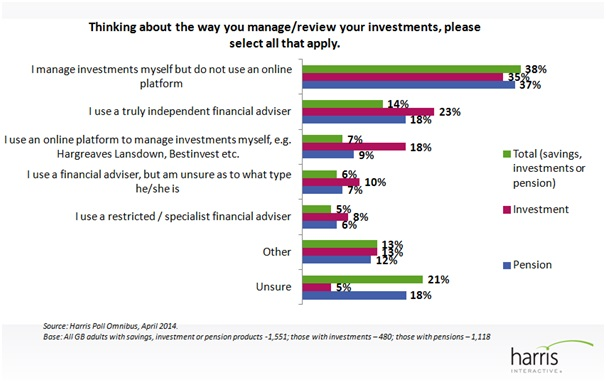 THE GROWTH OF 'DIY INVESTORS': RDR CHANGES PUSHING A MOVE TO SELF DIRECTION? 4