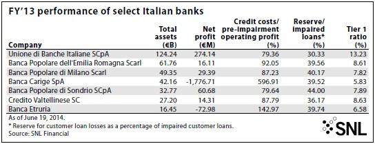 OPTIMISTS VS. PESSIMISTS IN ITALIAN BANKING 1