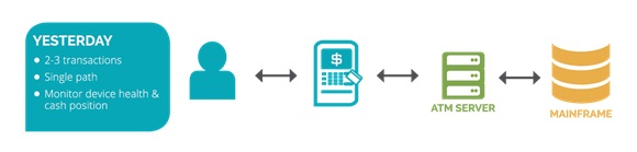 WHAT'S THE ROI? BUILDING YOUR CASE FOR REAL-TIME ATM MONITORING & TRANSACTION ANALYTICS 1