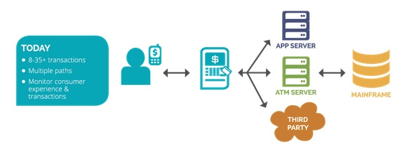 WHAT'S THE ROI? BUILDING YOUR CASE FOR REAL-TIME ATM MONITORING & TRANSACTION ANALYTICS 2