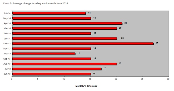 MORGAN MCKINLEY LONDON EMPLOYMENT MONITOR FOR JULY 2014 4