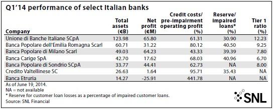 OPTIMISTS VS. PESSIMISTS IN ITALIAN BANKING 2