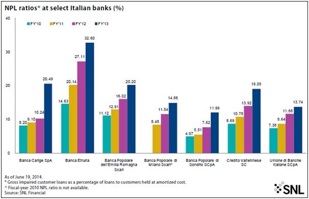 OPTIMISTS VS. PESSIMISTS IN ITALIAN BANKING 4