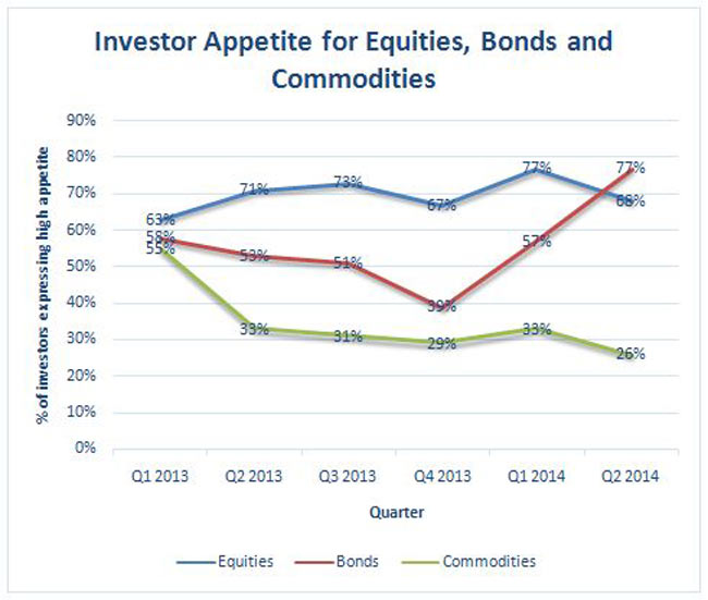 investor appetite equities