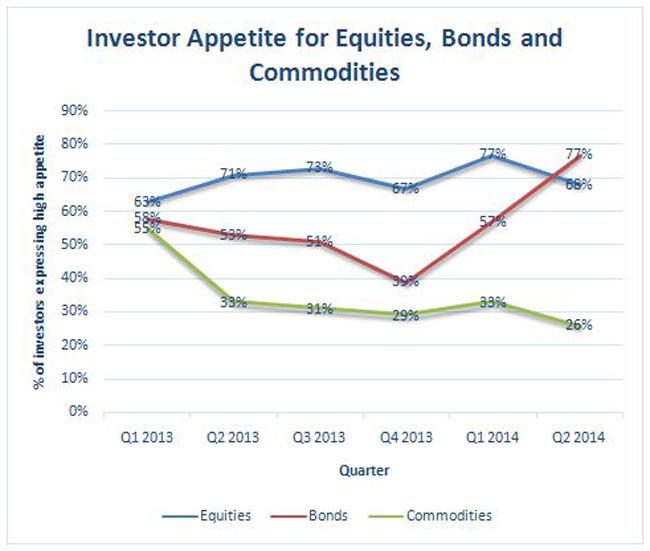 investor appetite equities
