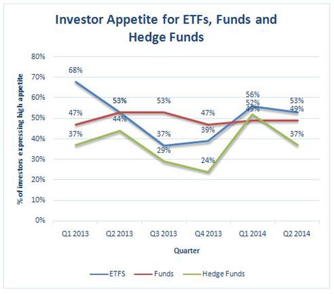 investor appetite etfs fund