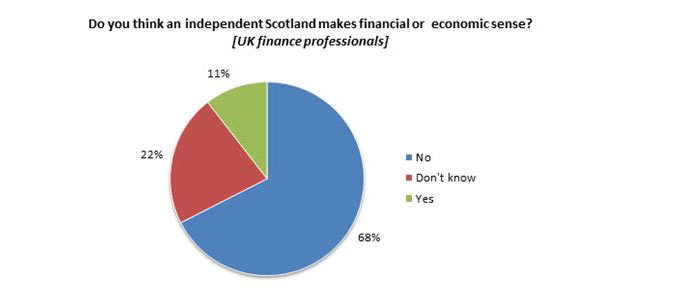 Two thirds of uk finance professionals believe scottish independence makes no financial or economic sense