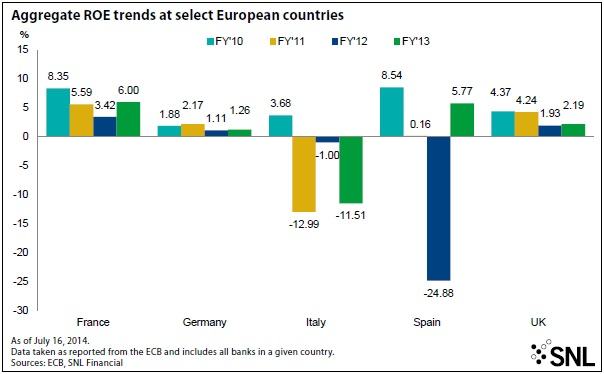 EUROPEAN BANKS' RETURNS REVEAL RELUCTANT RECOVERY 1
