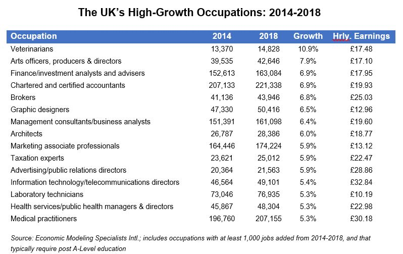 HIGH-WAGE OCCUPATIONS PROJECTED TO DRIVE UK LABOUR MARKET