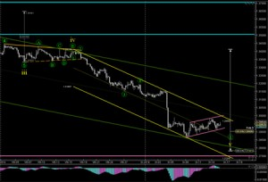FOREX FUNDAMENTALS: AN INTRODUCTION TO WAVE ANALYSIS