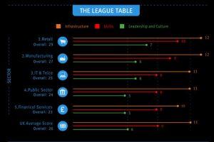 Big Data League table