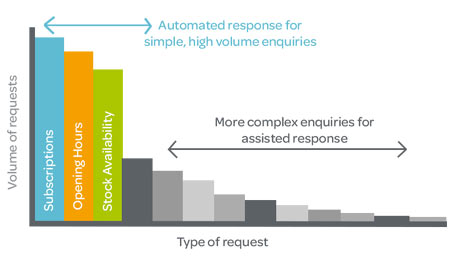 A typical intelligentResponse deployment would enable financial services firms to handle around 60% of their incoming customer messages automatically