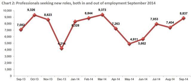 Morgan Mckinley London Employment Monitor2