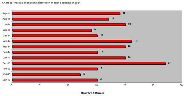 Morgan Mckinley London Employment Monitor3