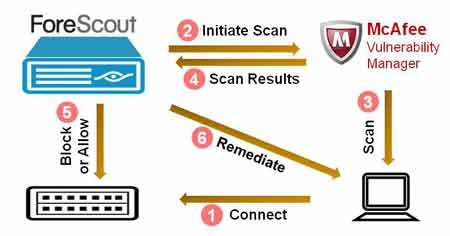 McAfee MVM integration graphic