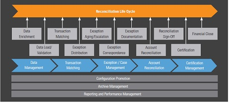 ReconciliationLifeCycle