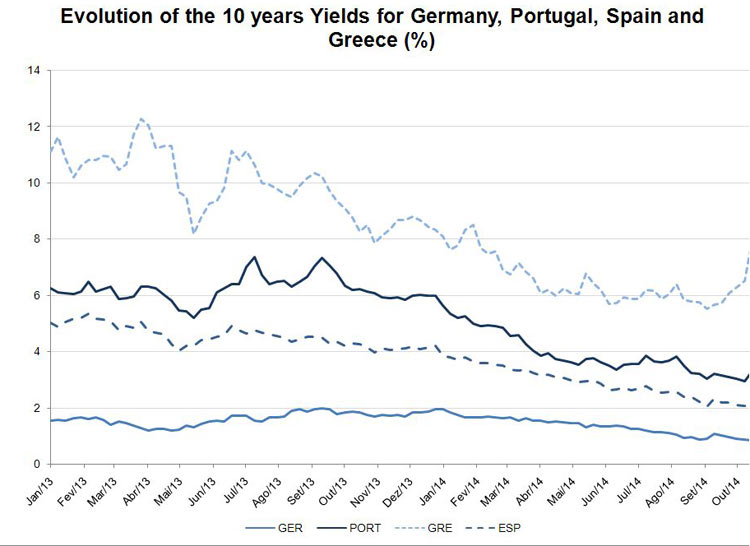 Evolution of the 10 years Yields for Germany, Portugal, Spain and Greece (%)