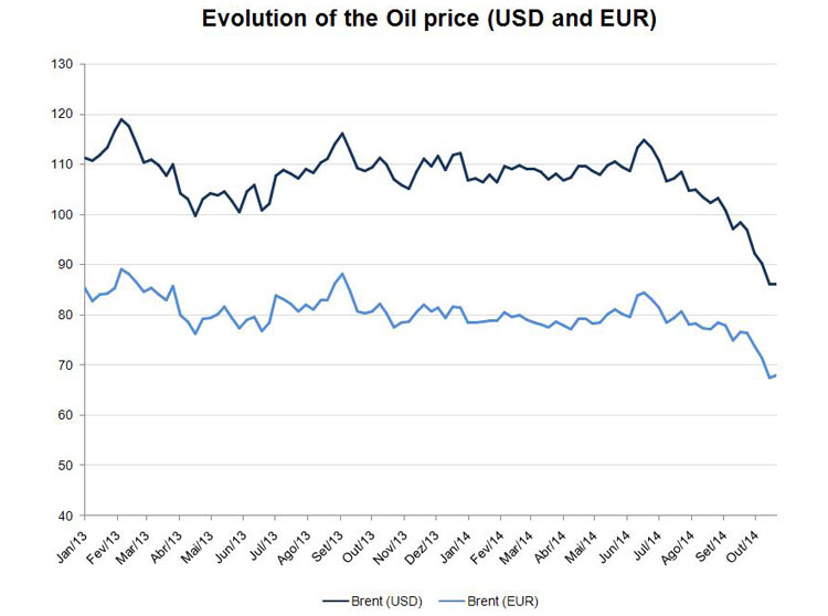 evolution of oil prices