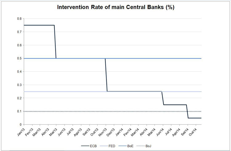 Intervention Rate of main Central Banks (%)