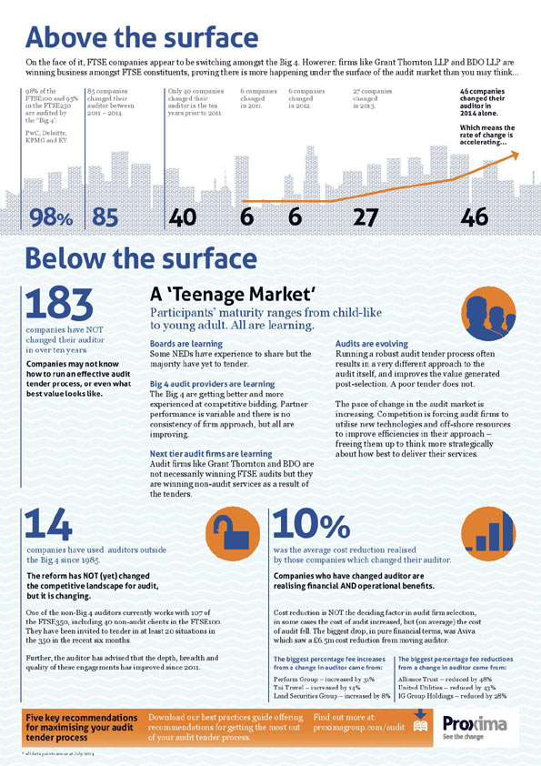 Proxima Infographic