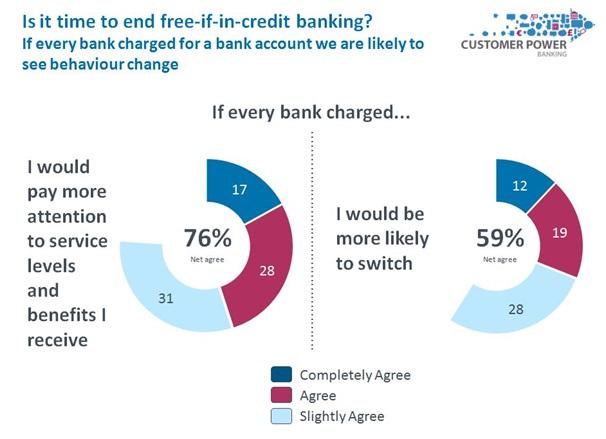 creditbanking