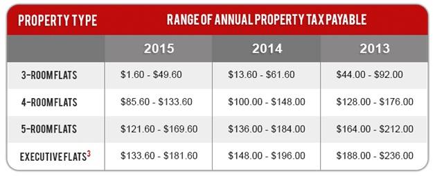 range of annual tax payable