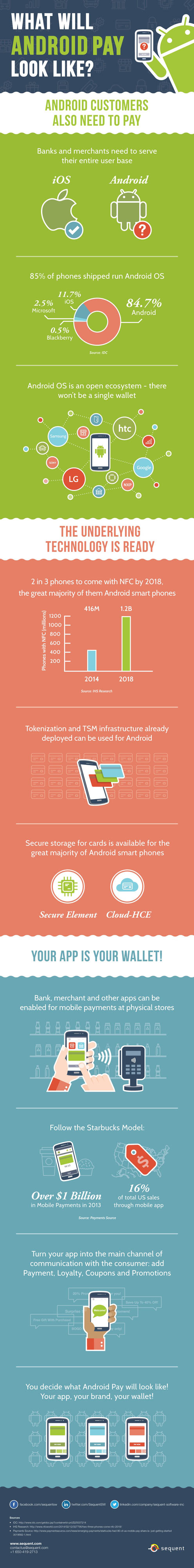 Android_Pay_Infographic