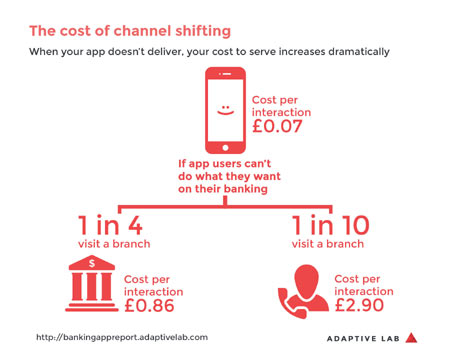 cost of channel shifting