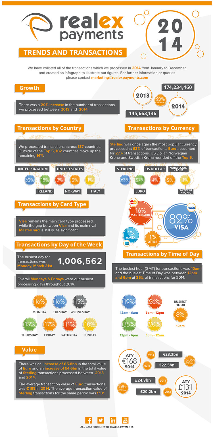 SURPRISING FACTS FROM REALEX PAYMENTS' 2014 TRANSACTIONS STATS