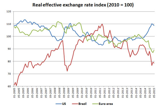 real effective exchange rate